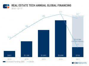 RE Tech Financing