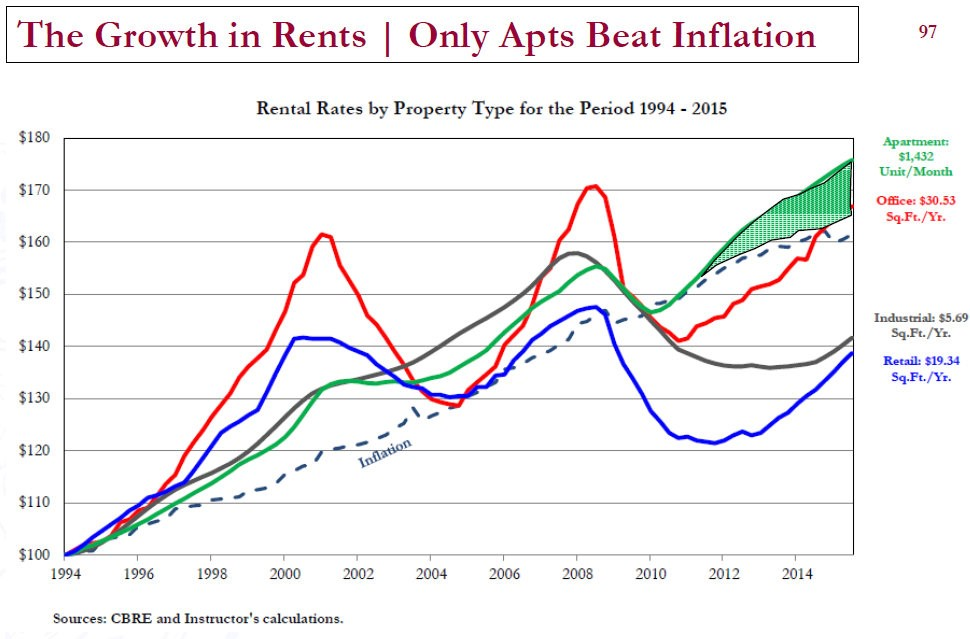 Apartment rent Growth and Inflation Chart