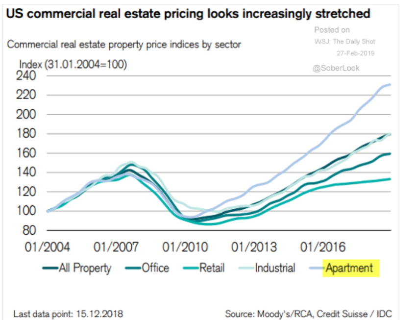 What's Driving the Demand for Apartments and why I'm Bullish
